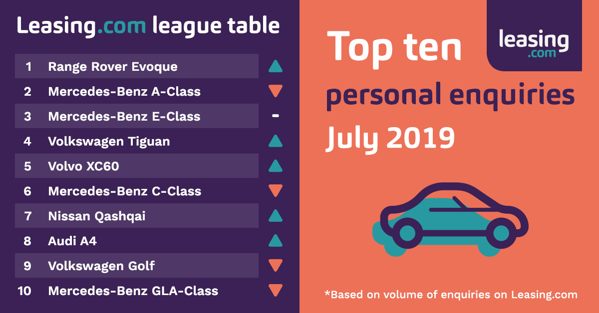 Leasing.com League Table July 2019