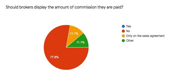 should brokers display commission poll findings chart