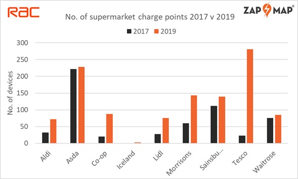 Tesco leads number of chargepoints zap map charging3