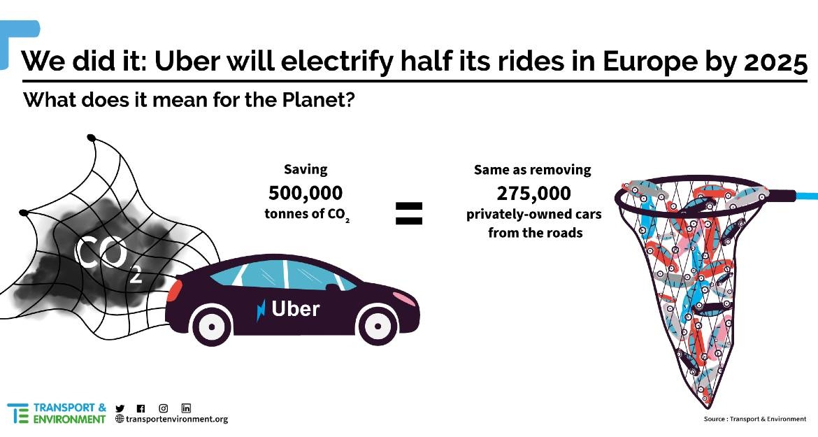 effect of Uber electrification of fleet