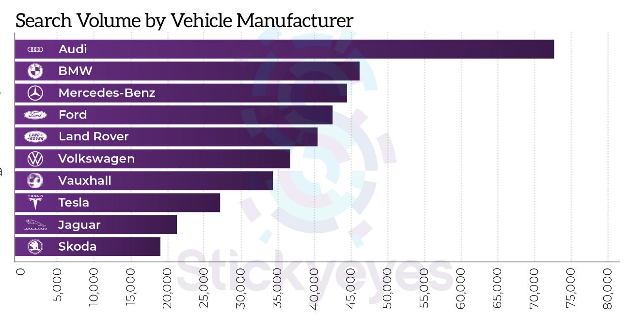 Search Volume by Vehicle Manufacturer