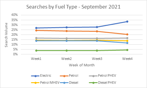 Graph showing the spike in EV searches on LeaseLoco